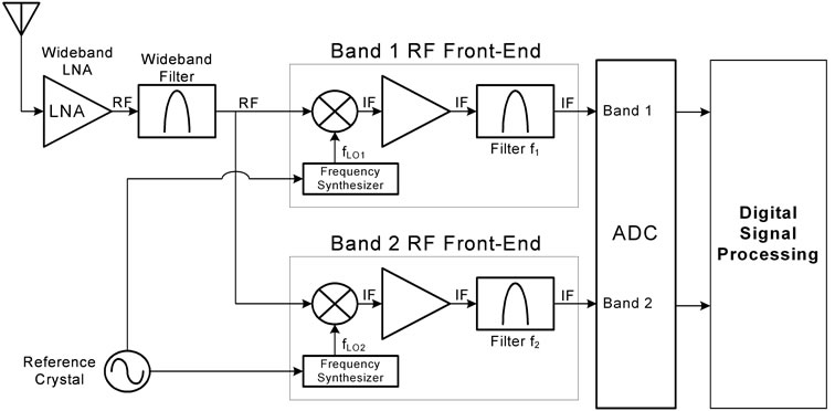 Thesis on rf interference filter