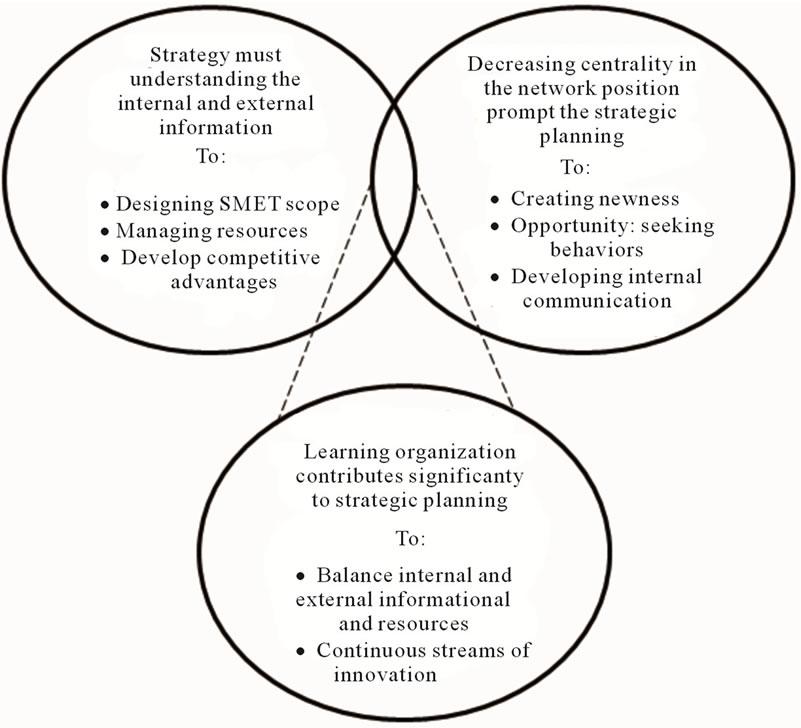 internal and external information