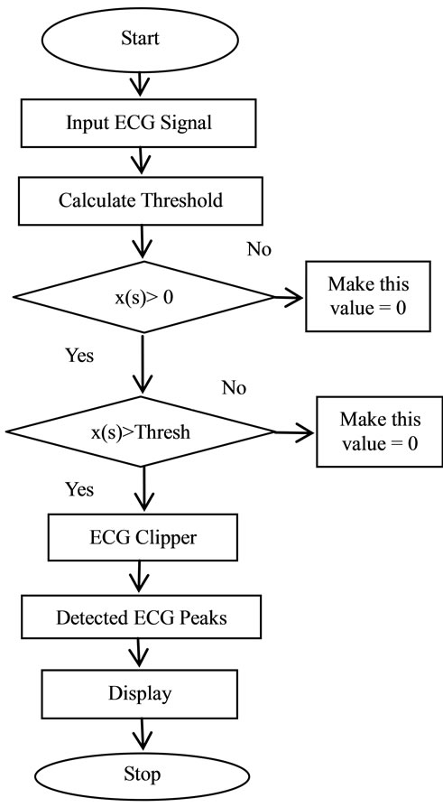 Wavelet diagnosis of ECG signals with kaiser based noise