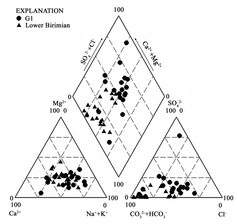 Hydrochemical and isotopic characterisation of groundwaters in the trilinear piper diagram showing the chemical character of groundwater in the cape coast granitoid g1 and lower birimian ccuart Choice Image