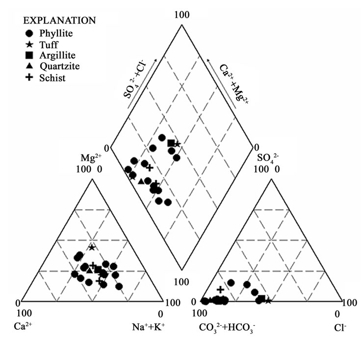 Hydrochemical and isotopic characterisation of groundwaters in the trilinear piper diagram showing the hydrochemical facies in some of the rock types in the lower birimian ccuart Choice Image