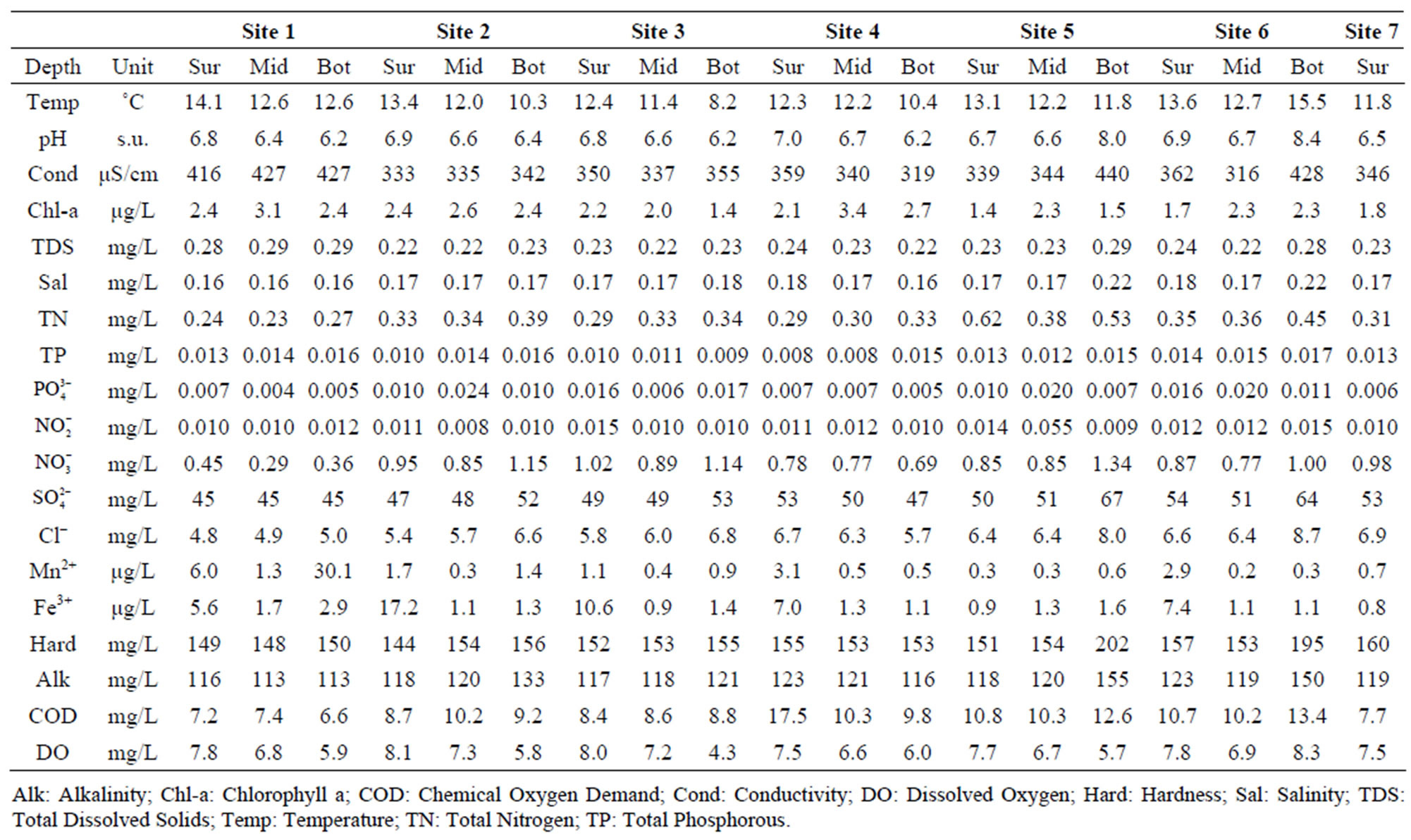 Seasonal dynamics of nutrient loading and chlorophyll a in for Table 0 to 10