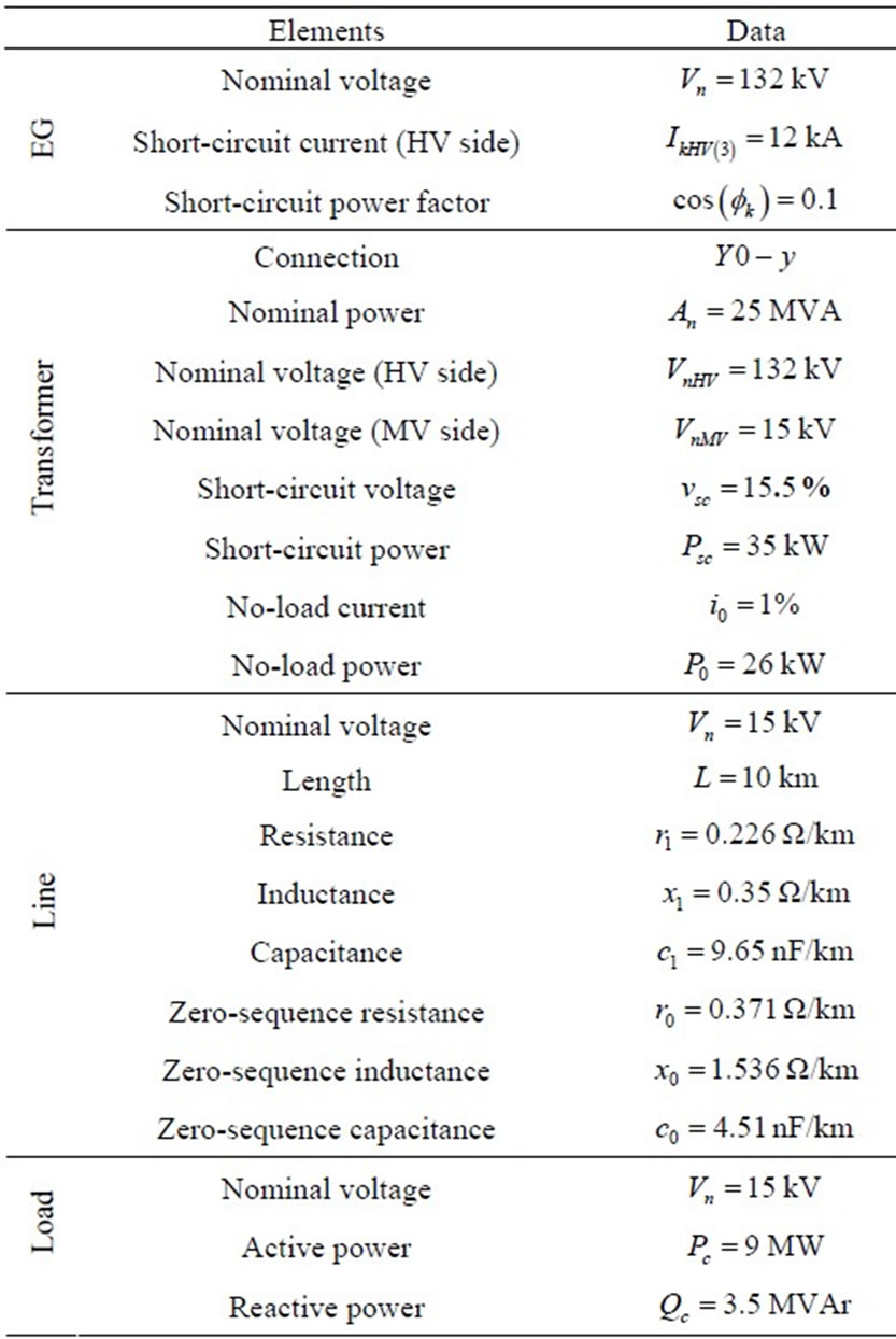 Power Network Asymmetrical Faults Analysis Using Instantaneous Short Circuit Table 2 Numerical Parameters Of The In Figure 7