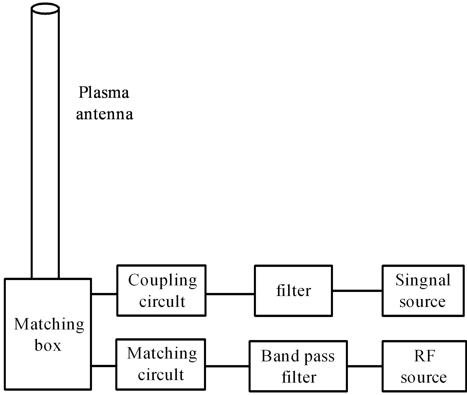 Characteristics Of Ac Biased Plasma Antenna And Figure Matching Circuit 3 The Structure Monopole Excited By Surface Wave