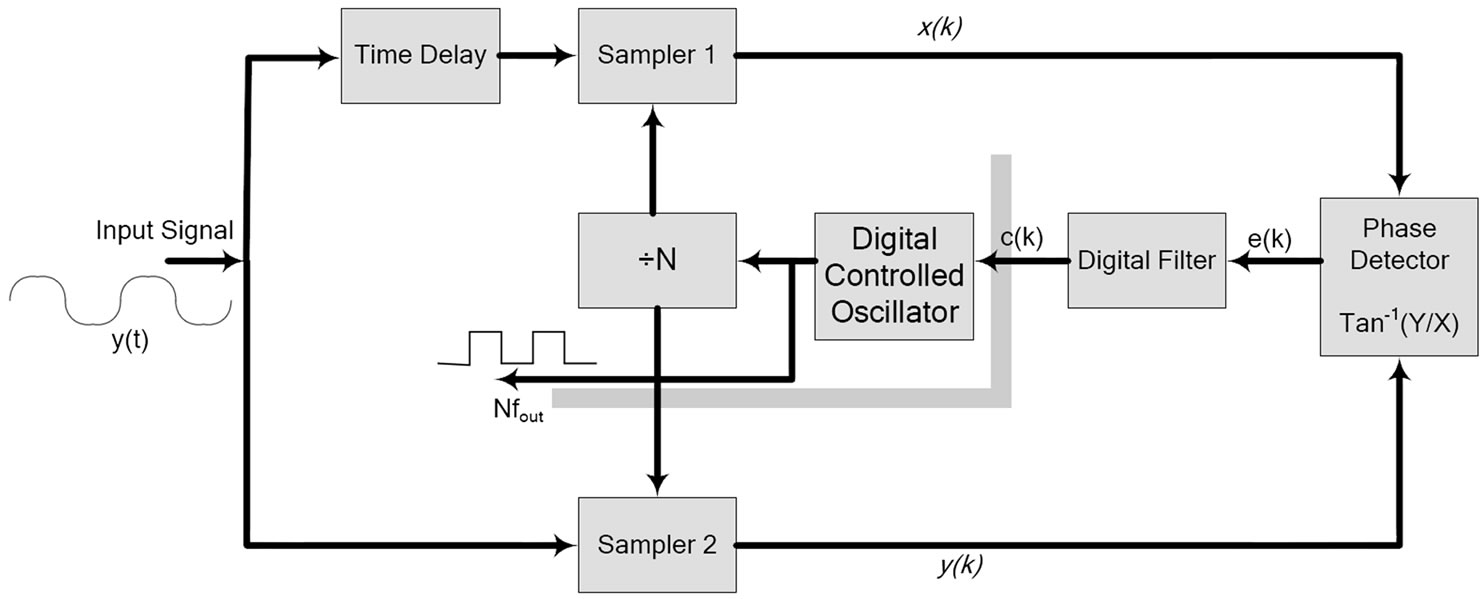 Tdtl Based Frequency Synthesizers With Auto Sensing Technique Circuit Diaghram Of Low Synthesizer Figure 6 Structure The