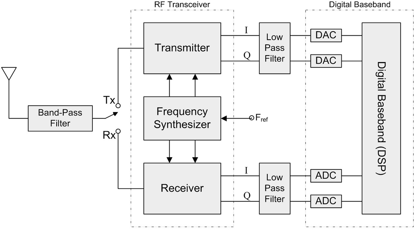 Tdtl Based Frequency Synthesizers With Auto Sensing Technique Circuit Diaghram Of Low Synthesizer Synthesis Process Figure 2 Basic Transceiver Architecture