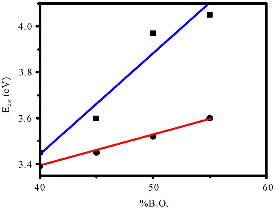 how to create plot yield versus temperature
