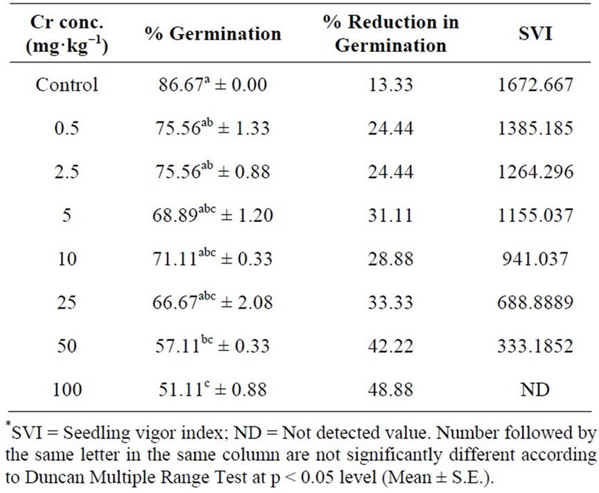 Phytotoxicity of Chromium on Germination, Growth and Biochemical ...