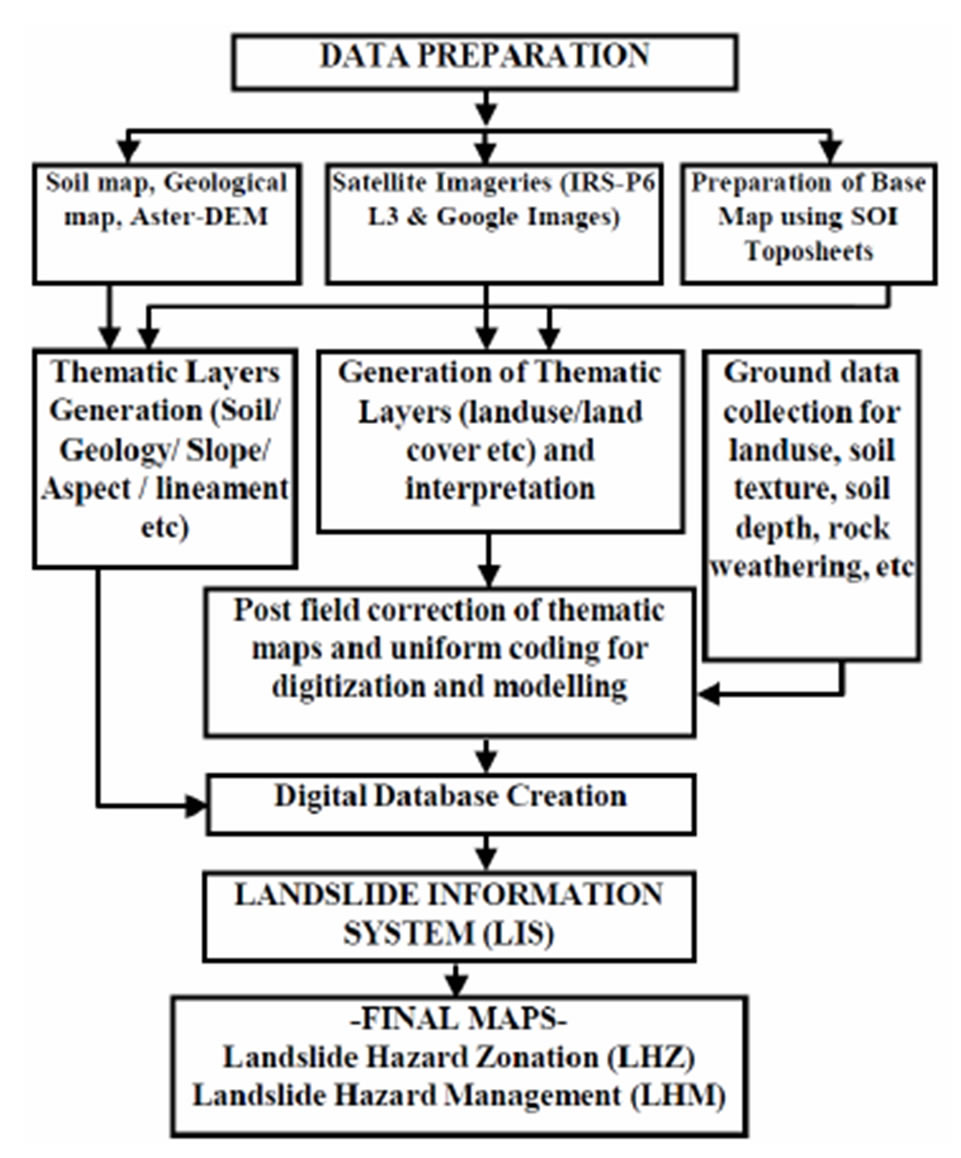 Landslide hazard zonation in nh 1a in kashmir himalaya india flow chart of the steps involved in the present study nvjuhfo Choice Image