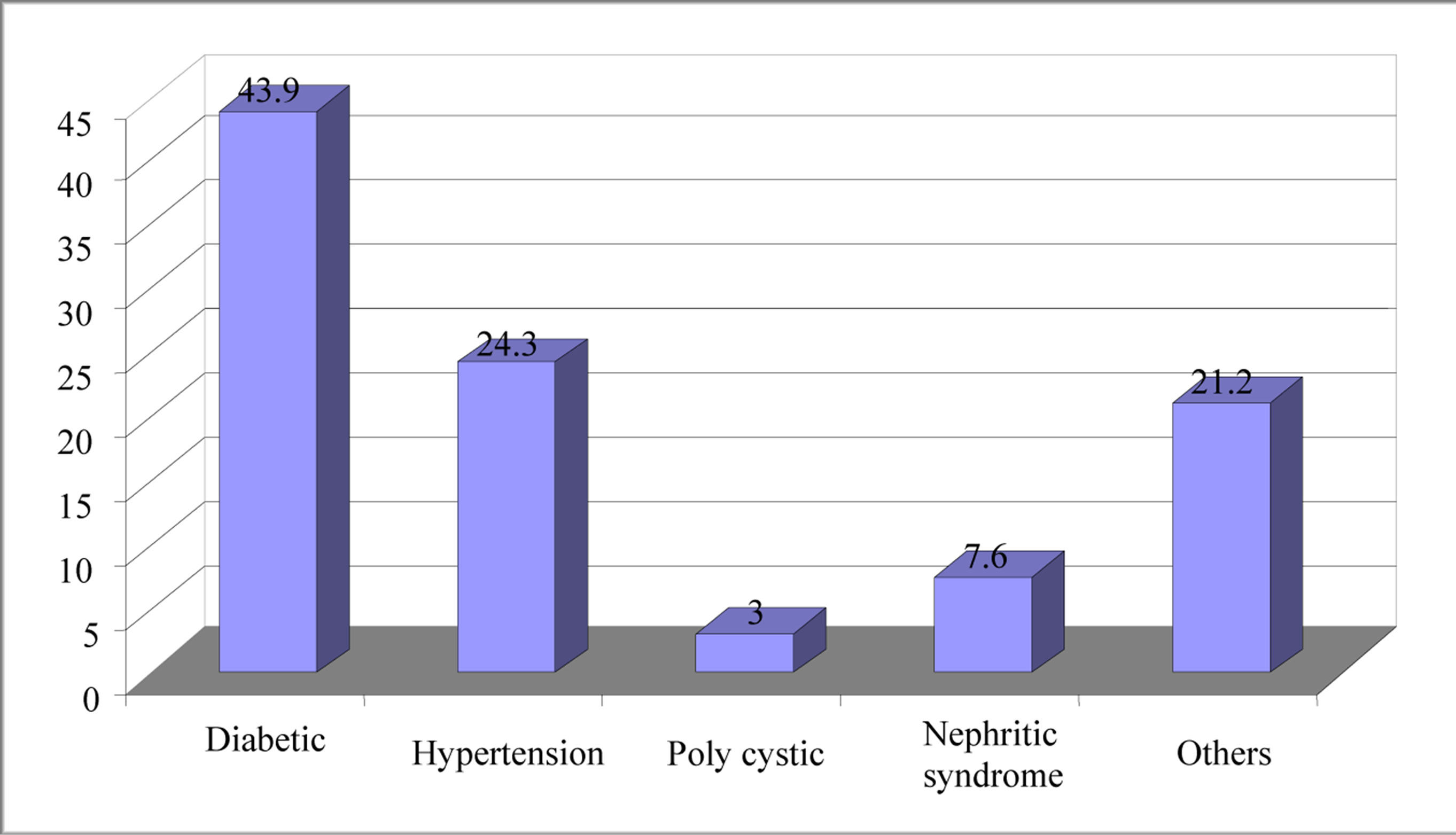Etiology of renal failure and peritoneal dialysis complications in etiology of renal failure and peritoneal dialysis complications in isfahan ccuart Images