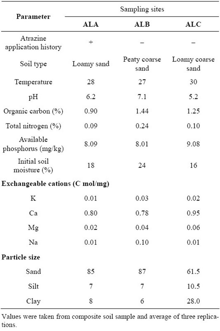 In situ biostimulatory effect of selected organic wastes for Physical and chemical properties of soil wikipedia