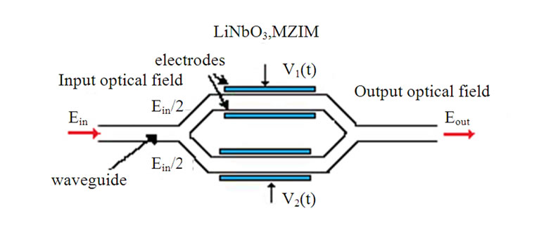 MATLAB Simulink Simulation Platform for Photonic Transmission Systems