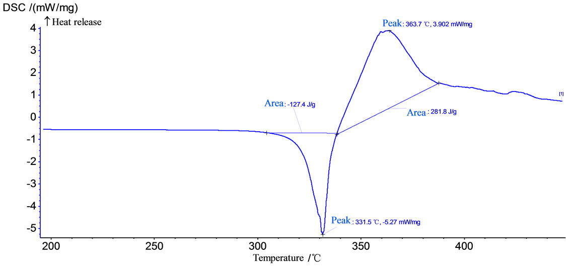 The Synthesis  Characterization And Application Of