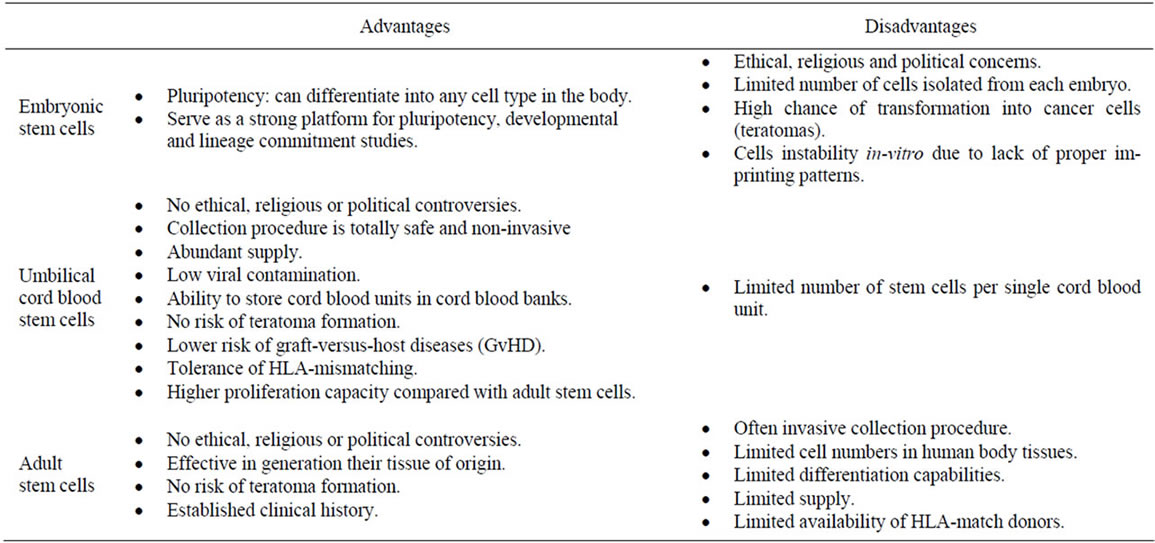 defining umbilical cord blood stem cells summary of advantages and disadvantages of different stem cell sources