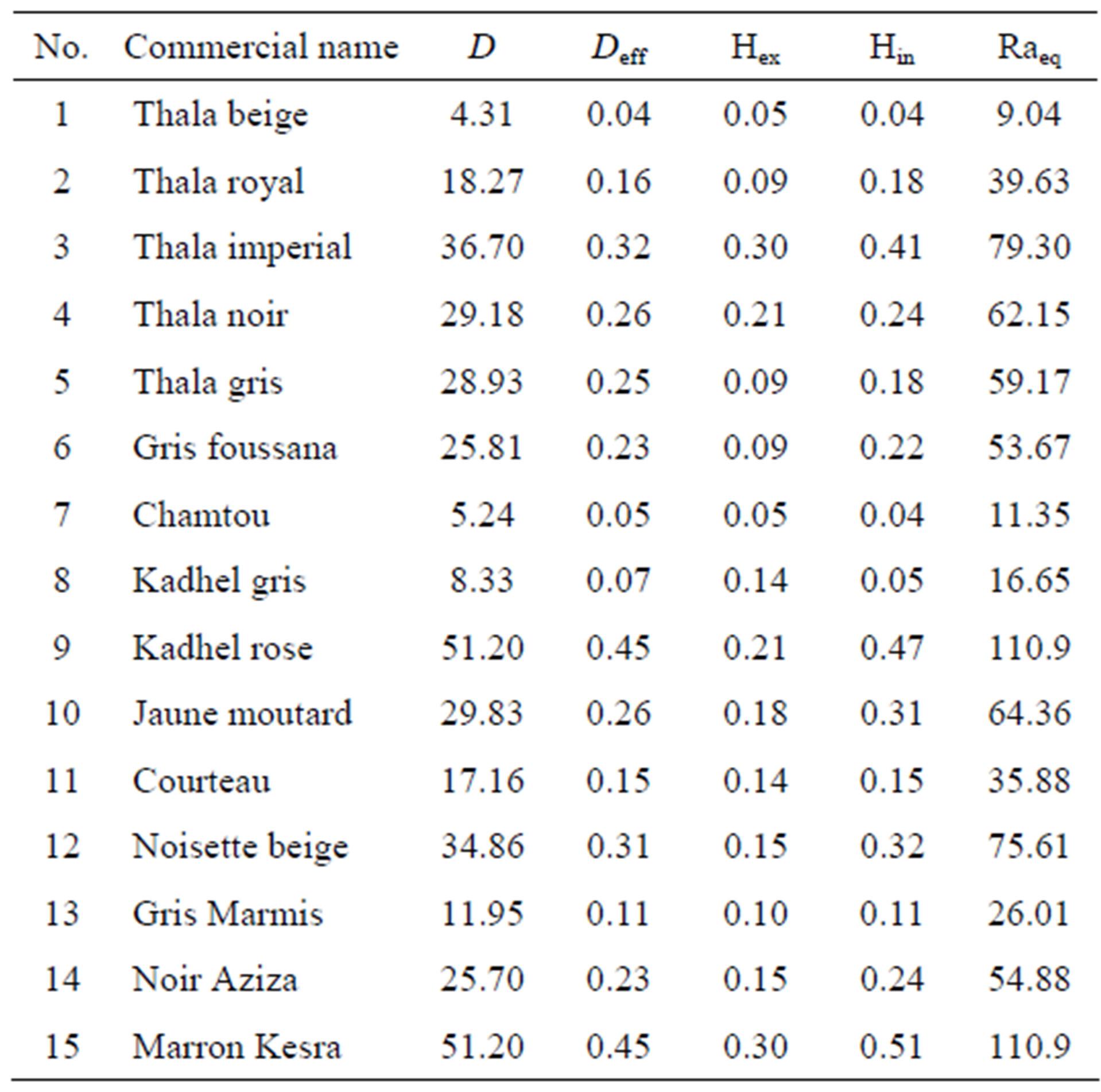 Gamma Radiation Measurements in Tunisian Marbles