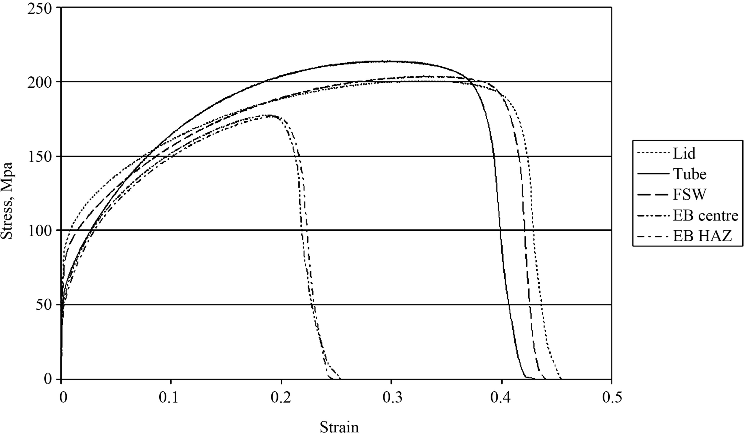 Localization of plastic deformation in copper canisters for spent stress strain curves of test samples tested at strain rate 104 1s tensile strength of the eb weld is low compared to that of the other samples pooptronica Gallery