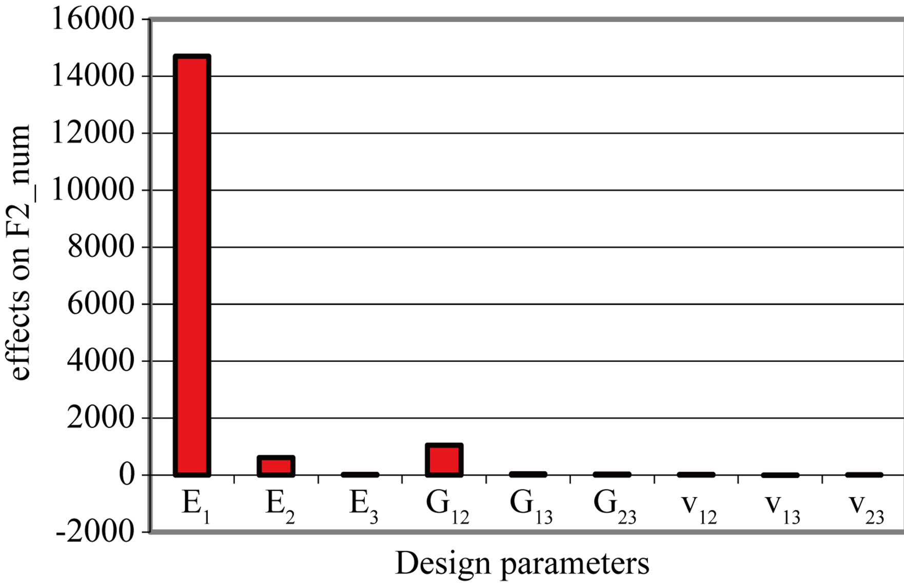 Numerical experimental updating identification of elastic for Table 7 1 design parameters