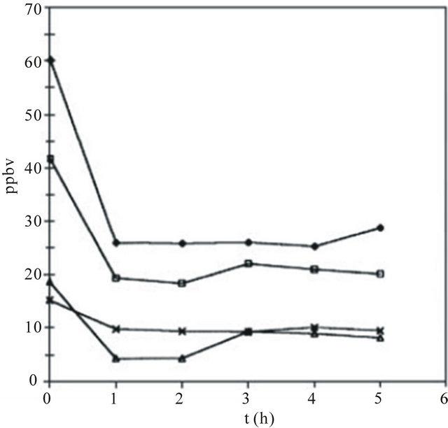 Photocatalytic Oxidation For Degradation Of Vocs
