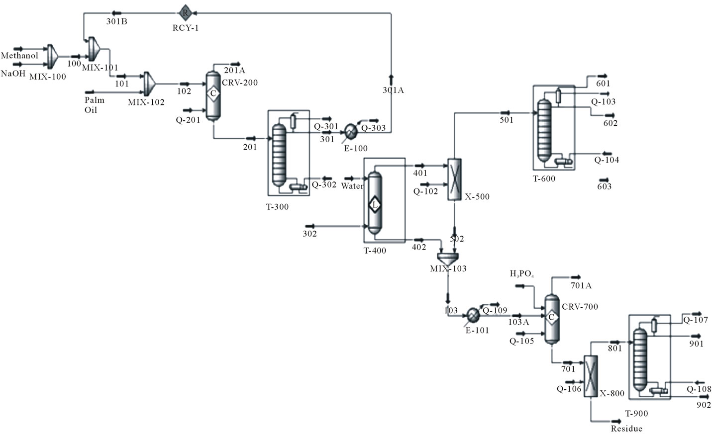 Lca studies for alkaline and enzyme catalyzed biodiesel production the alkali catalyzed process to produce biodiesel from palm oil nvjuhfo Image collections