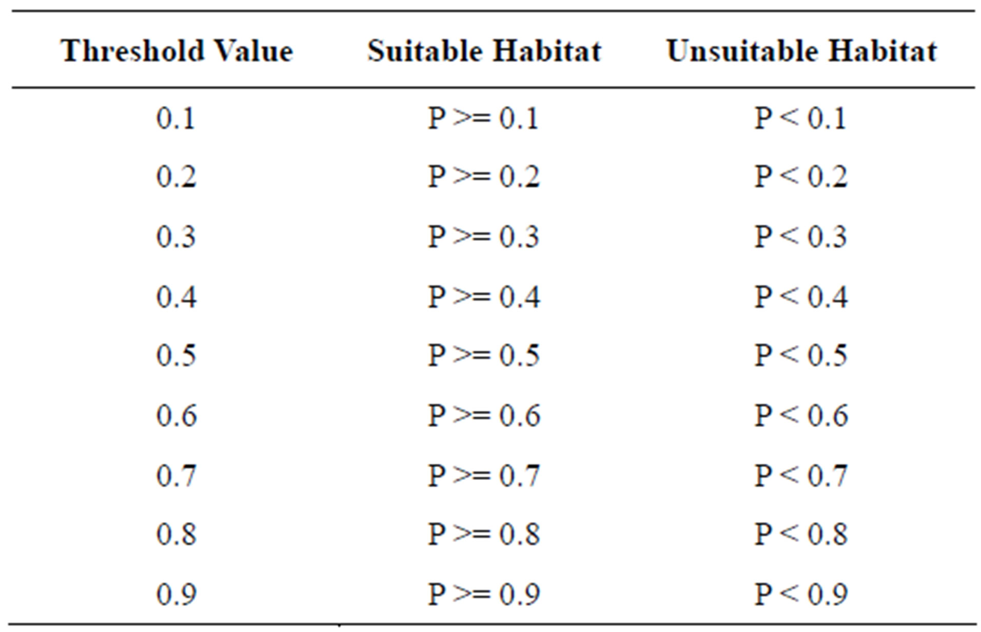 Landscape spatial structure for predicting suitable habitat the landscape spatial structure for predicting suitable habitat the case of idalea villosai in saskatchewan robcynllc Gallery