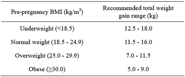 Risk Of High Gestational Weight Gain On Adverse Pregnancy Outcomes