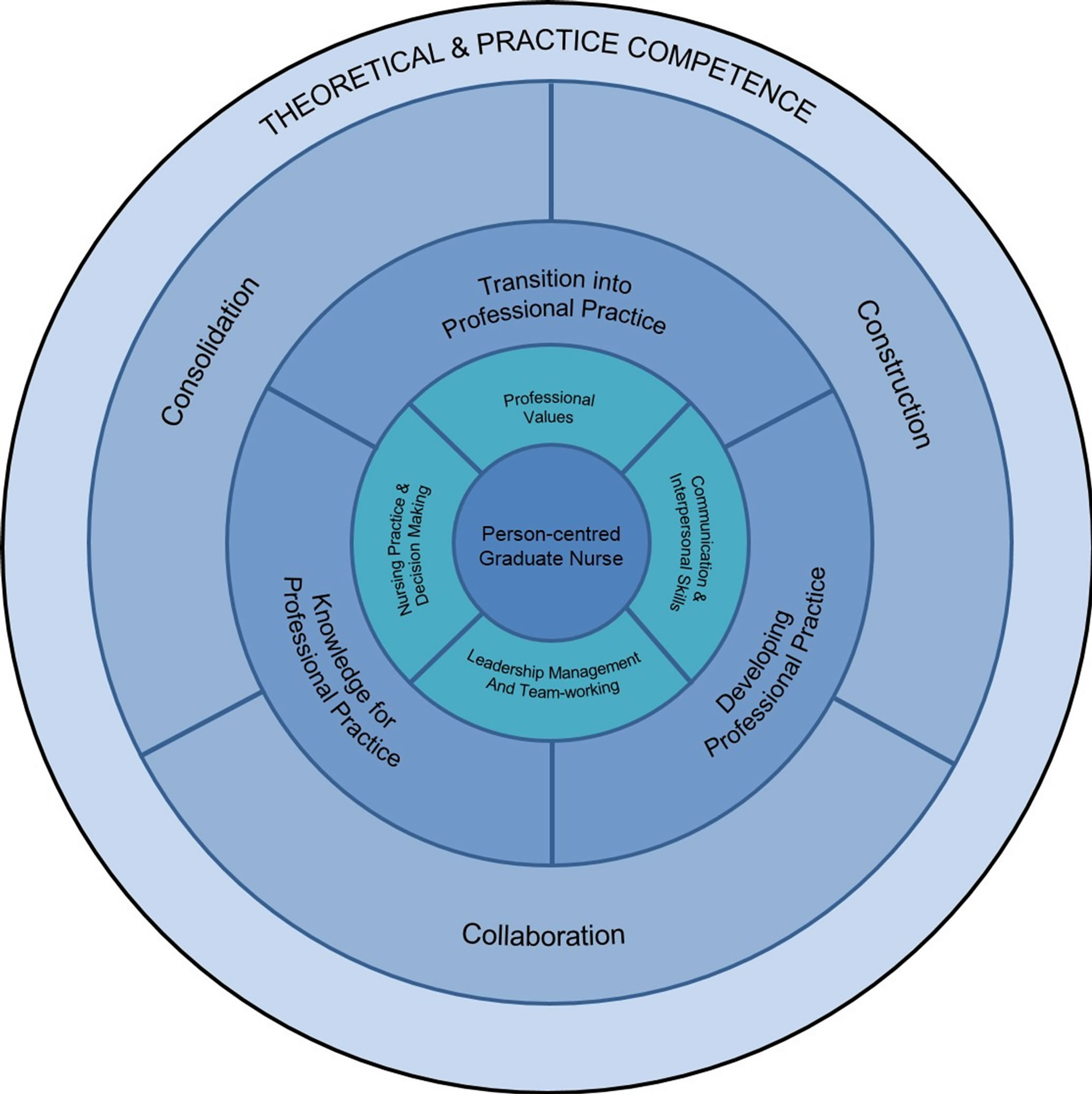 The keele curriculum model: A contemporary framework for designing ... for Nursing Professional Practice Model  55nar