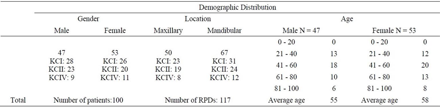 Clinical performance of removable partial dentures A retrospective