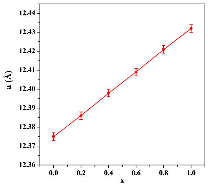 Magnetic Properties Of Ysub32xsubcasub2xsubfesub5x