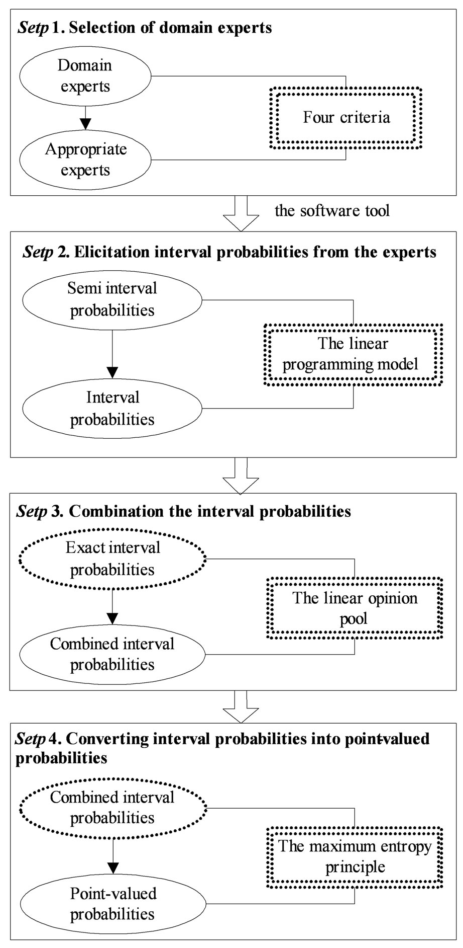 how to make probability tool