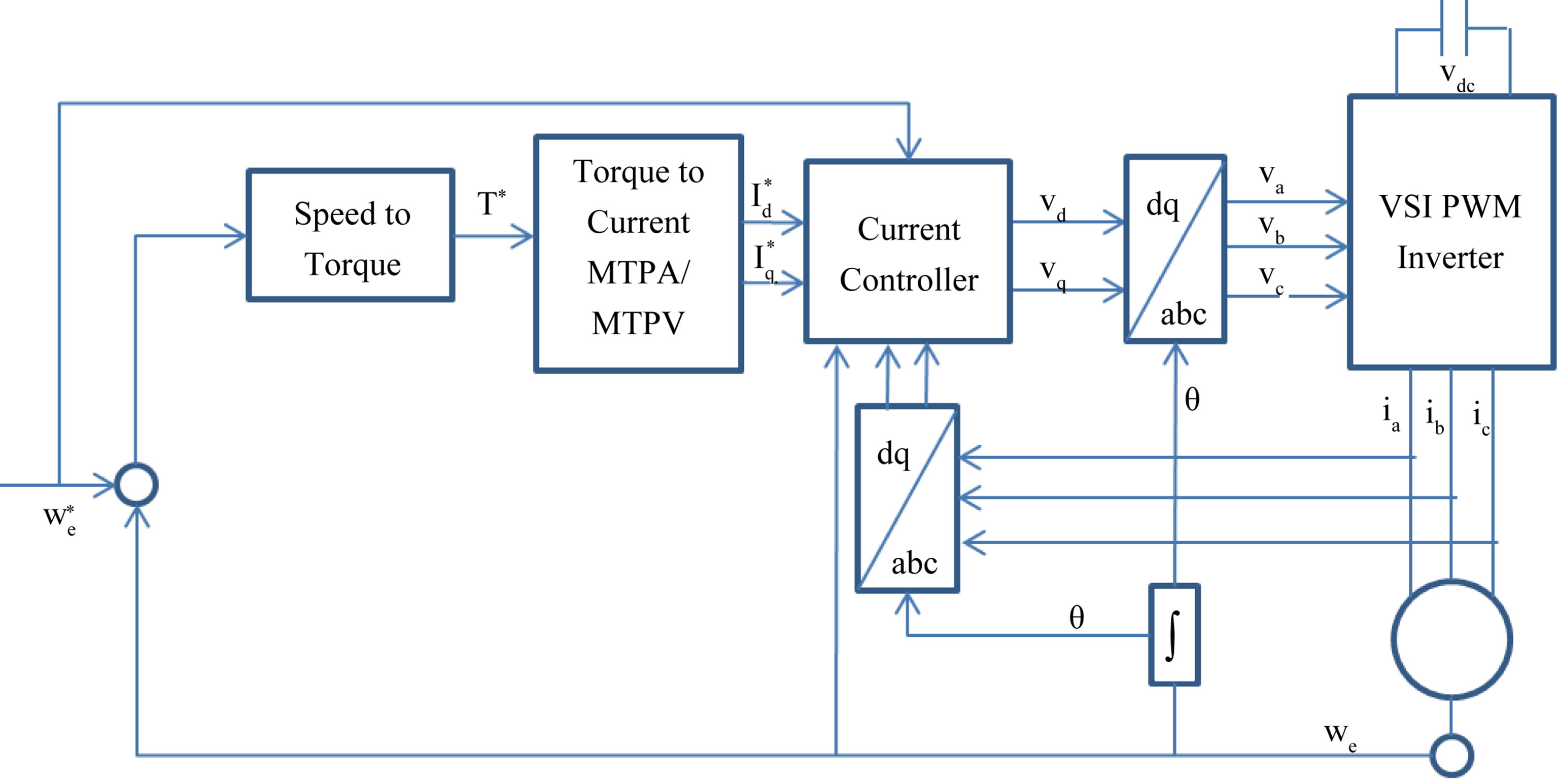 Nonlinear Control Of Interior Pmsm Using Control Lyapunov