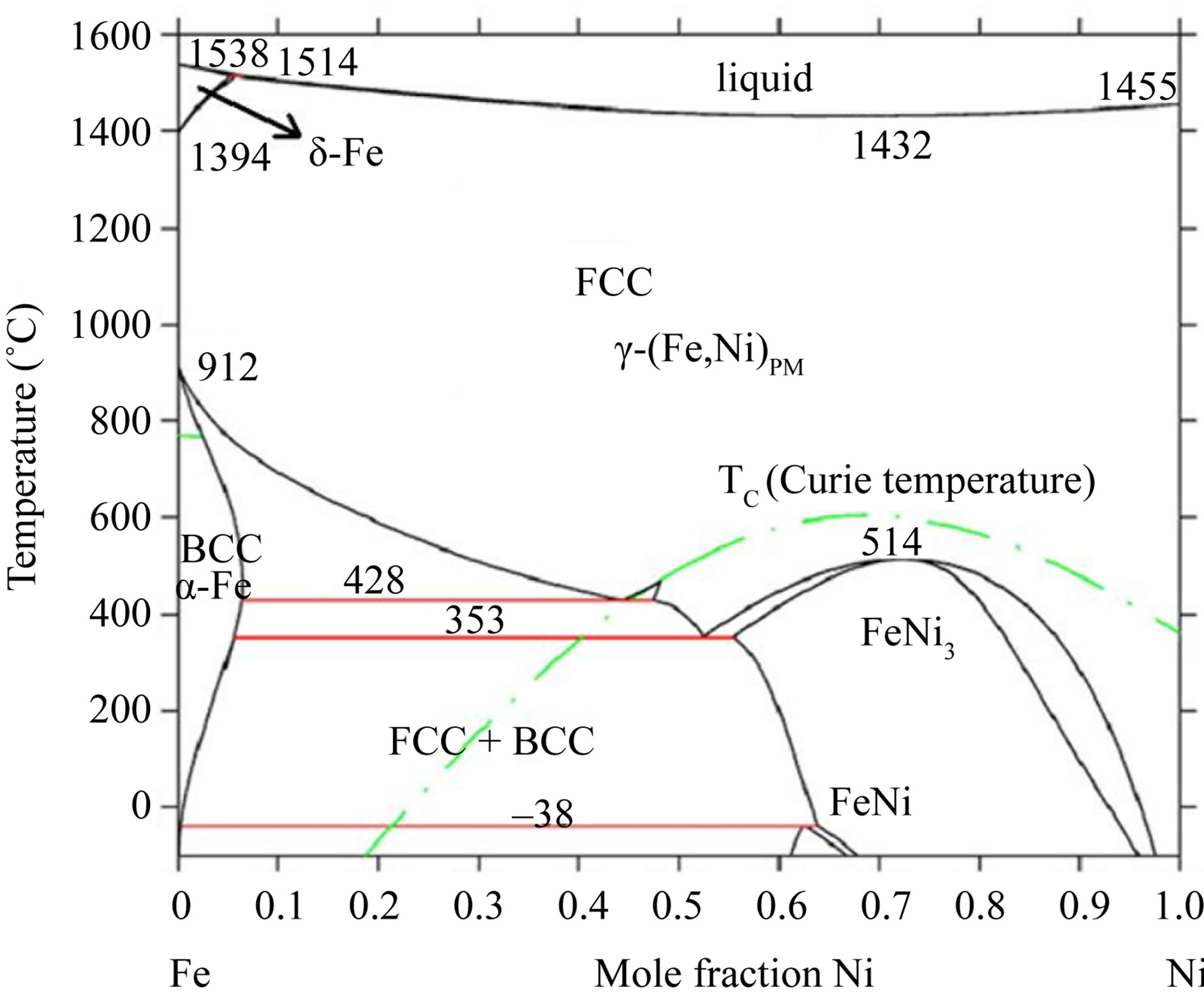Thermal stability of ni fe alloy foils continuously electrodeposited the fe ni phase diagram from a literature 26 ccuart