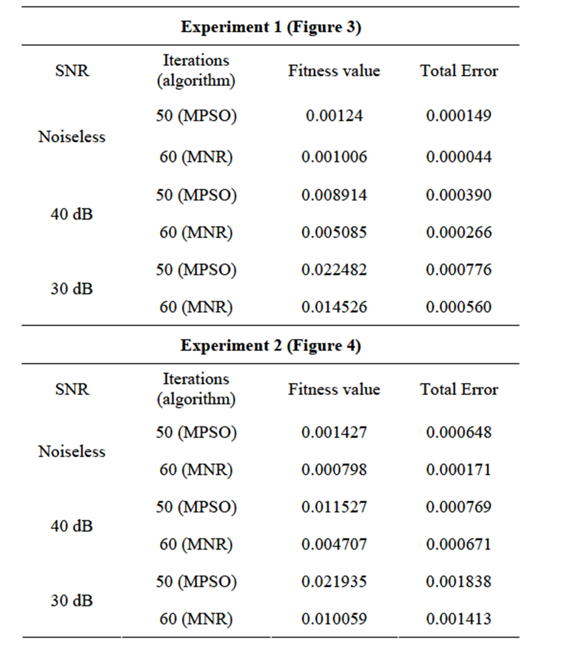 An Influence of the Noise on the Imaging Algorithm in the