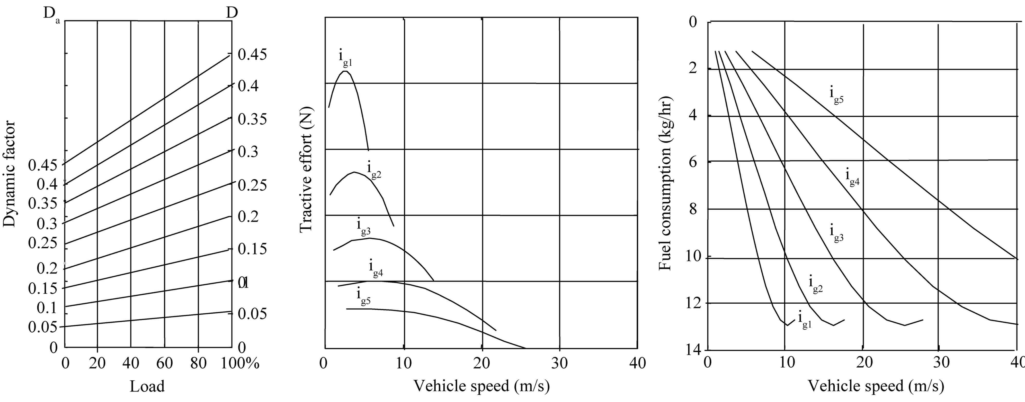 Vehicle dynamic passport in which stand for dynamic factors with different loads and engine fuel consumption at all gear ratios