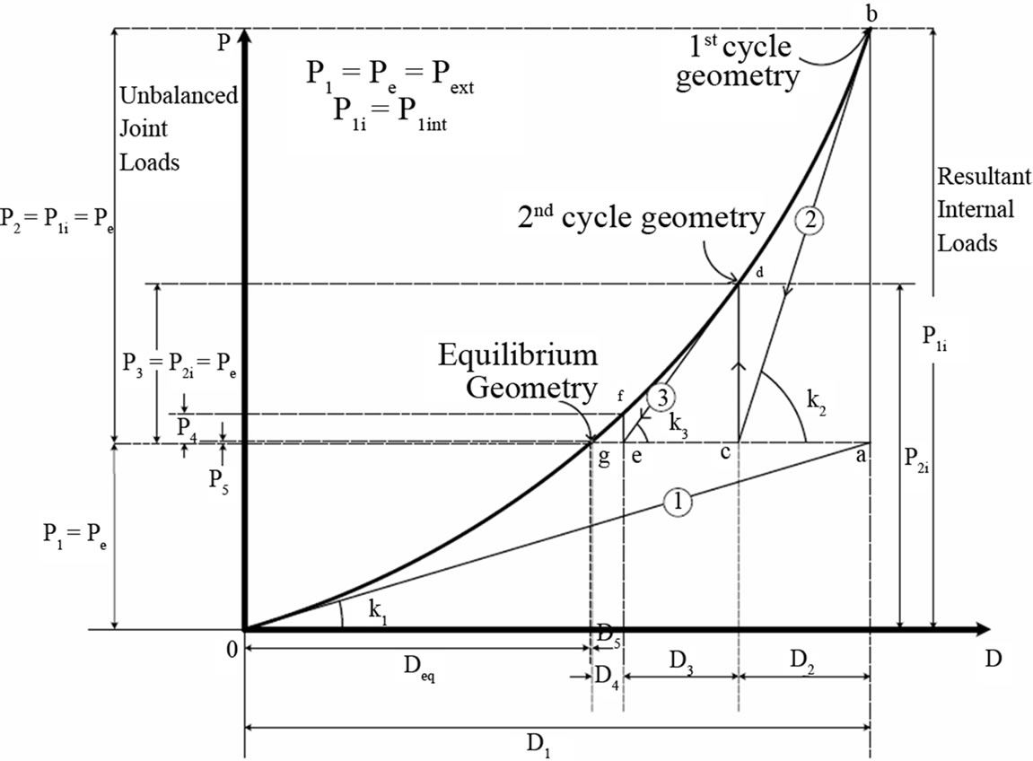 Dynamic Analysis Of Suspension Bridges And Full Scale Testing In Any Case The Free Body Diagram 2d Is Shown Figure 2 Determination Equilibrium Configuration