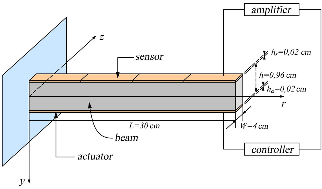 Structural Key of the Thermal Expansion and