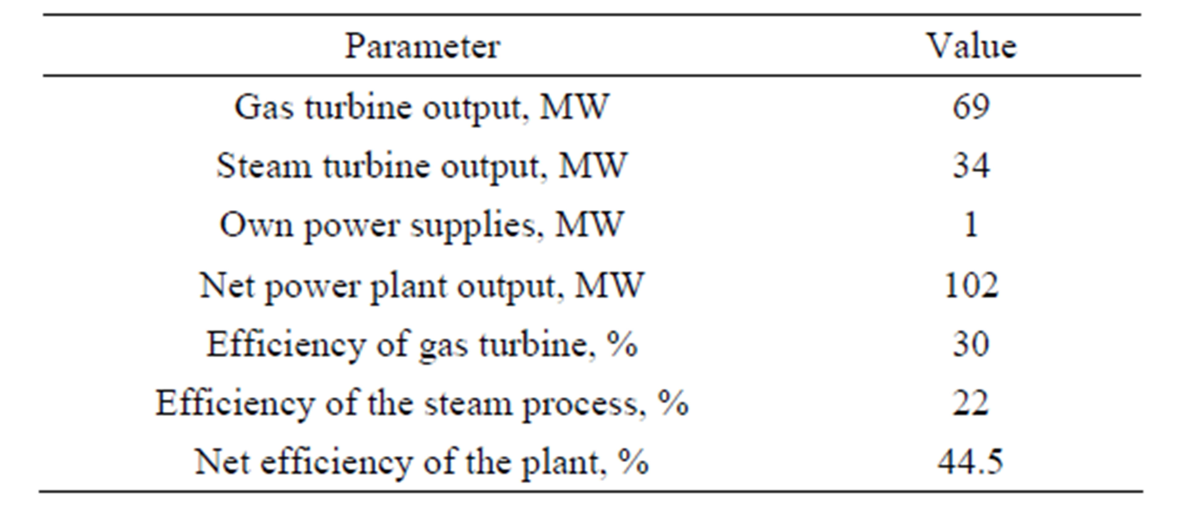 A parative Environmental Evaluation of the Coal and Natural Gas