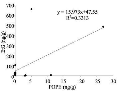 The Detection of 1-Palmitoyl-2-oleoyl-<i>sn</i>-glycero-3