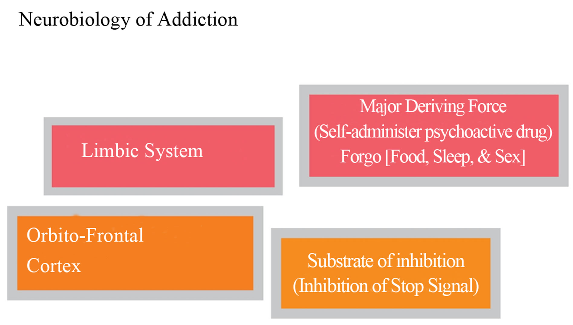 Psychology of Craving
