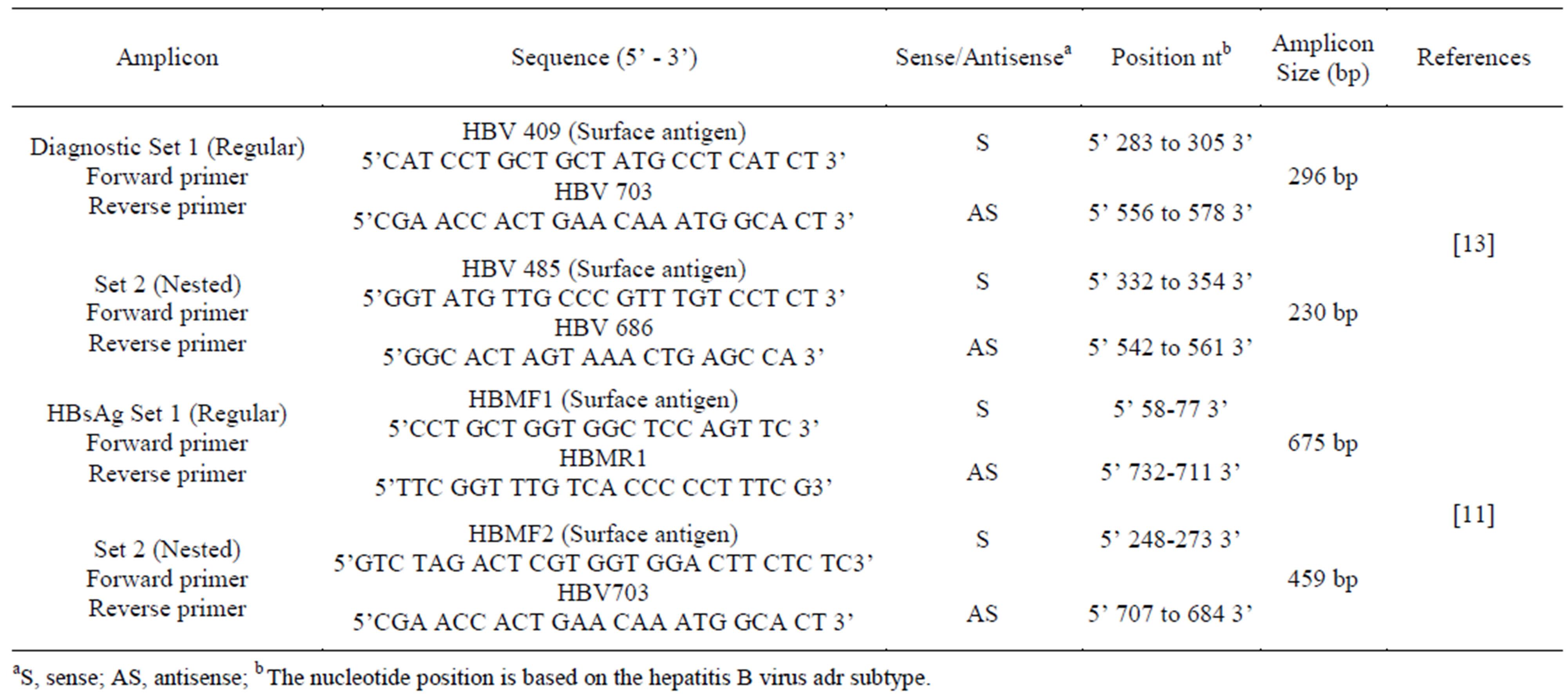 A Molecular Approach for Genotyping of Hepatitis B Virus