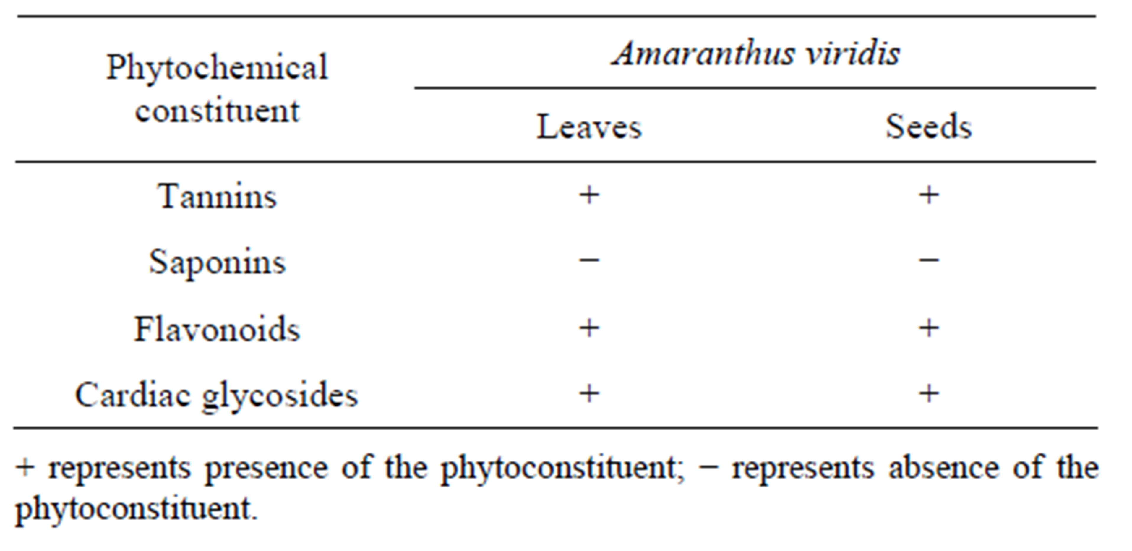 thesis on phytochemical screening Phytochemical screening of citrus (cayabyab rootsscope and delimitation the study was delimited to the phytochemical screening unpublished thesis v.