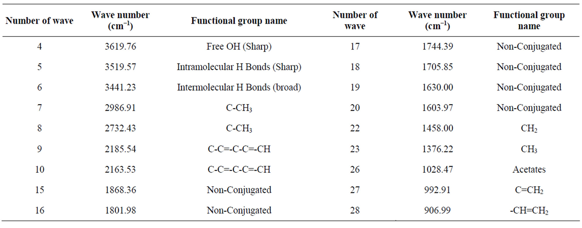Polystyrene functional groups