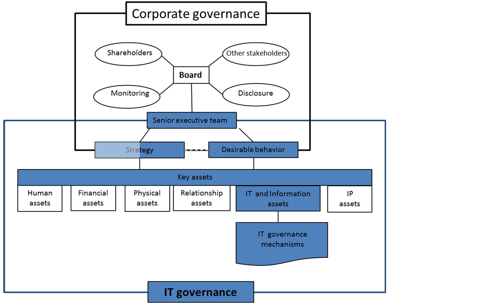 research paper on corporate governance This paper, which introduces the special issue on corporate governance co-sponsored by the review of financial studies and the national bureau of economic research (nber), reviews and comments on the state of corporate governance research.
