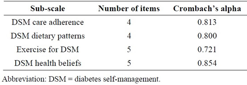 Effect Of Medical Advice For Diet On Diabetes Self