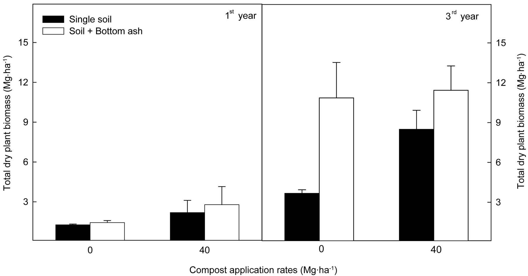 fly ash amendment in compost thesis Three experts describe the commercial use of high carbon wood ash as a compost additive high carbon wood fly ash as a biochar soil amendment-andrew carpenter.
