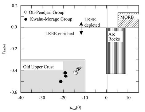 sm nd isotopic dating Sm-nd and lu-hf isochron dating and trace element and sr-nd-pb-hf isotopic characterization of gamet and other mineral school of earth and environmental sciences.