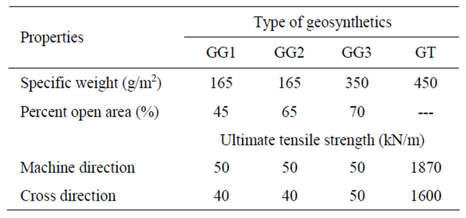 Interaction Properties Of Geosynthetic With Different