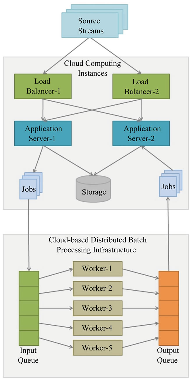 conceptual framework for cloud computing information technology essay Cloud computing is becoming an adoptable information technology (it) for many businesses with its dynamic usage of virtualized resources as a service through the internet.