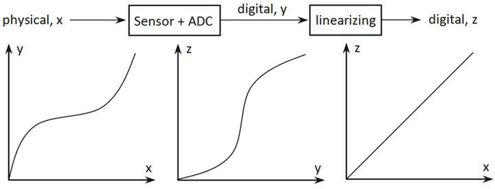 Lookup Table Optimization for Sensor Linearization in Small Embedded