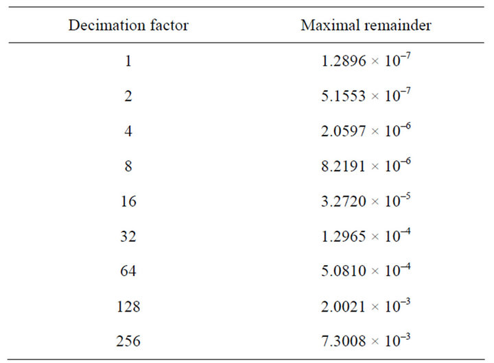 Lookup Table Optimization for Sensor Linearization in Small