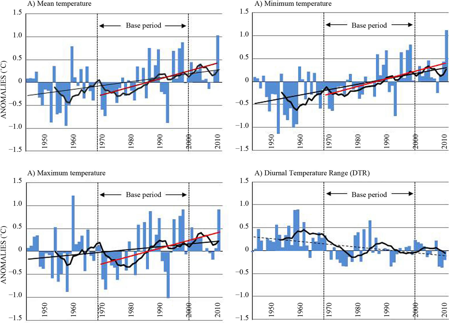 Temperature trends on gran canaria canary islands an for Table 6 4 minimum exhaust rates